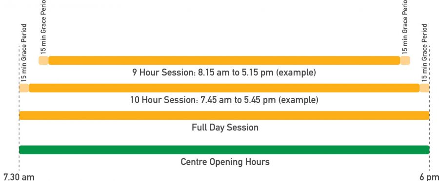 Spring Farm Early Learning Centre - Session Times - Info Graphic